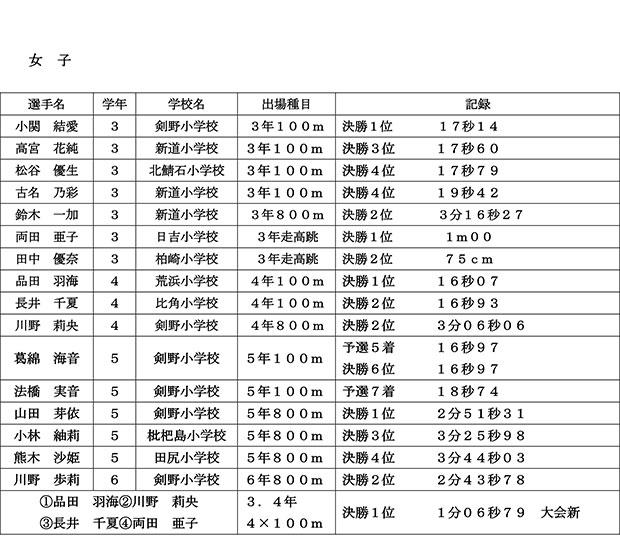 今井杯T&F結果_2